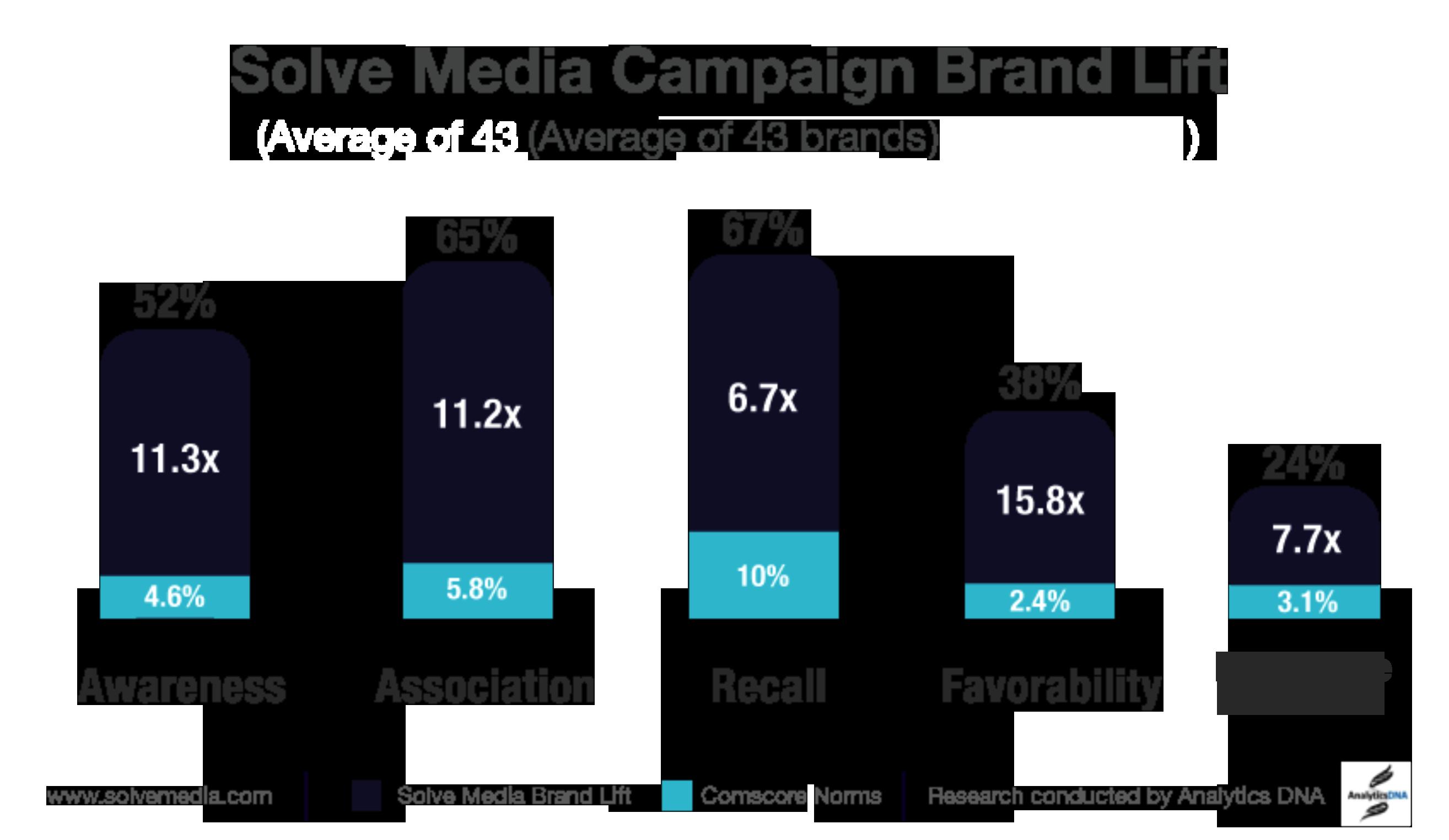 advertising case studies research